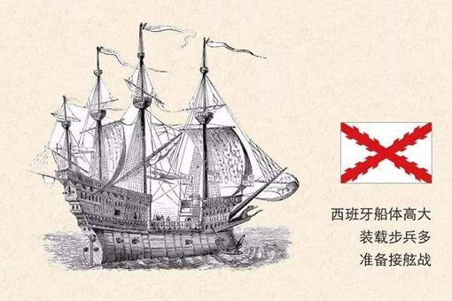 英西大海战的真正目的是什么?揭秘英西大海战幕后秘事
