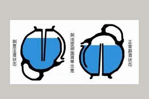 倒流壶的原理是什么?古人是如何发明倒流壶?